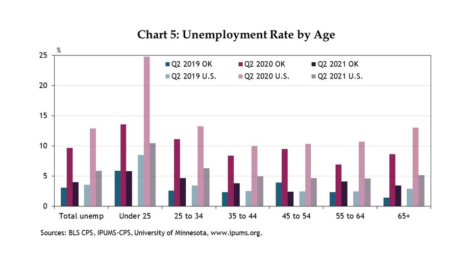 Chart 5. Most age groups in Oklahoma and the nation continued to have higher unemployment rates in Q2 2021 than in 2019. The unemployment rate for the 16-25 year-old category in Oklahoma, is back to pre-COVID levels, and Oklahoma's unemployment rate for 45-54 year-olds is now actually lower than pre-COVID levels. Unemployment among those 35-44 is also up less in Oklahoma than in the nation, compared with pre-pandemic.