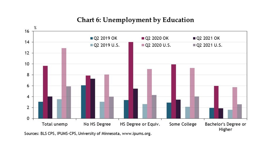 Chart 6. Oklahoma workers with some college have a lower unemployment rate than in the nation. On the other hand, the highest unemployment rate in Oklahoma is for those without a high school degree.