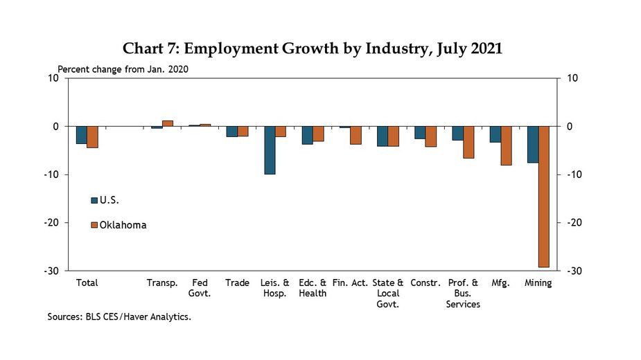 Chart 7. Through July 2021, employment in the mining sector (consisting almost completely of oil and gas in Oklahoma) was still down 30% from pre-pandemic, much more than in any other industry.