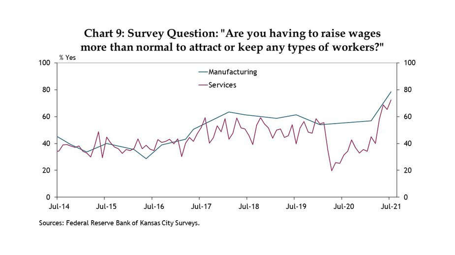 Chart 9. More manufacturing and services  firms in the Kansas City Fed's region reported above normal wage pressures in July than at any previous time (since 2014).