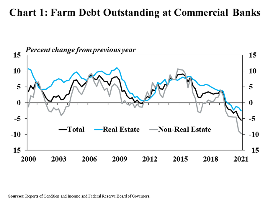 Chart 1: Farm Debt Outstanding at Commercial Banks, is a line graph showing the percent change in farm debt outstanding from the previous year in every quarter from 2000 to 2021. It includes a line for total farm debt, farm real estate debt and non-real estate farm debt.   Sources: Reports of Condition and Income and Federal Reserve Board of Governors.