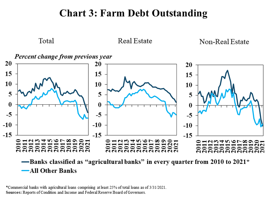 """Chart 3: Farm Debt Outstanding, includes three individual charts. Left, Total, is a line graph showing the showing the percent change in total farm debt from the previous year in every quarter from 2010 to 2021. Middle, Real Estate, is a line graph showing the showing the percent change in total farm real estate debt from the previous year in every quarter from 2010 to 2021. Right, Non-Real Estate, is a line graph showing the showing the percent change in non-real estate farm debt from the previous year in every quarter from 2010 to 2021. All three charts include lines for Banks classified as """"agricultural banks"""" in every quarter from 2010 to 2021* and All Other Banks.   *Commercial banks with agricultural loans comprising at least 25% of total loans as of 3/31/2021. Source: Reports of Condition and Income and Federal Reserve Board of Governors."""
