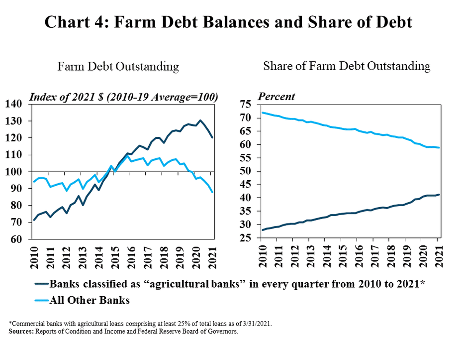 """Chart 4: Farm Debt Balances and Share of Debt, includes two individual charts. Left, Farm Debt Outstanding, is a line graph showing the level of farm debt at Banks classified as """"agricultural banks"""" in every quarter from 2010 to 2021* and All Other Banks as an index of 2021 dollars (2010 Average = 100) in every quarter from 2010 to 2021. Right, Share of Farm Debt Outstanding, is a line graph showing the percent of farm debt held at Banks classified as """"agricultural banks"""" in every quarter from 2010 to 2021* and All Other Banks in every quarter from 2010 to 2021.   *Commercial banks with agricultural loans comprising at least 25% of total loans as of 3/31/2021. Source: Reports of Condition and Income and Federal Reserve Board of Governors."""