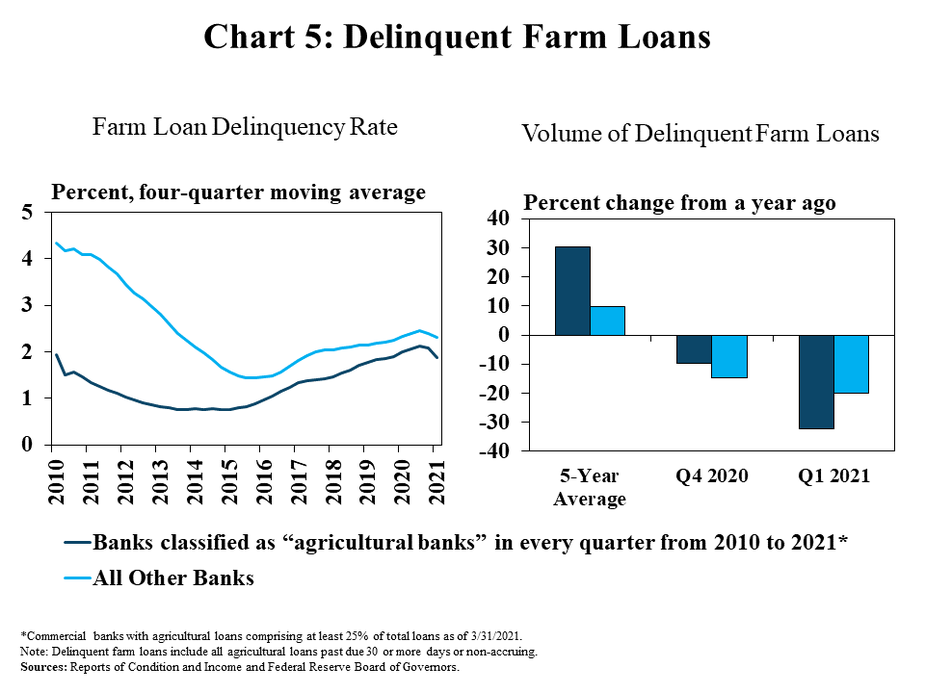 """Chart 5: Delinquent Farm Loans, includes two individual charts. Left, Farm Loan Delinquency Rate, is a line graph showing farm loan delinquency rate in percent at Banks classified as """"agricultural banks"""" in every quarter from 2010 to 2021* and All Other Banks in every quarter from 2010 to 2021. Right, Volume of Delinquent Farm Loans, is a clustered column chart showing the percent change in the volume of delinquent farm loans at Banks classified as """"agricultural banks"""" in every quarter from 2010 to 2021* and All Other Banks. The vertical axis is the percent change from a year ago and the horizontal axis includes the 5-Year average , Q4 2020 and Q1 2021.   *Commercial banks with agricultural loans comprising at least 25% of total loans as of 3/31/2021.  Note: Delinquent farm loans include all agricultural loans past due 30 or more days or non-accruing.  Sources: Reports of Condition and Income and Federal Reserve Board of Governors."""