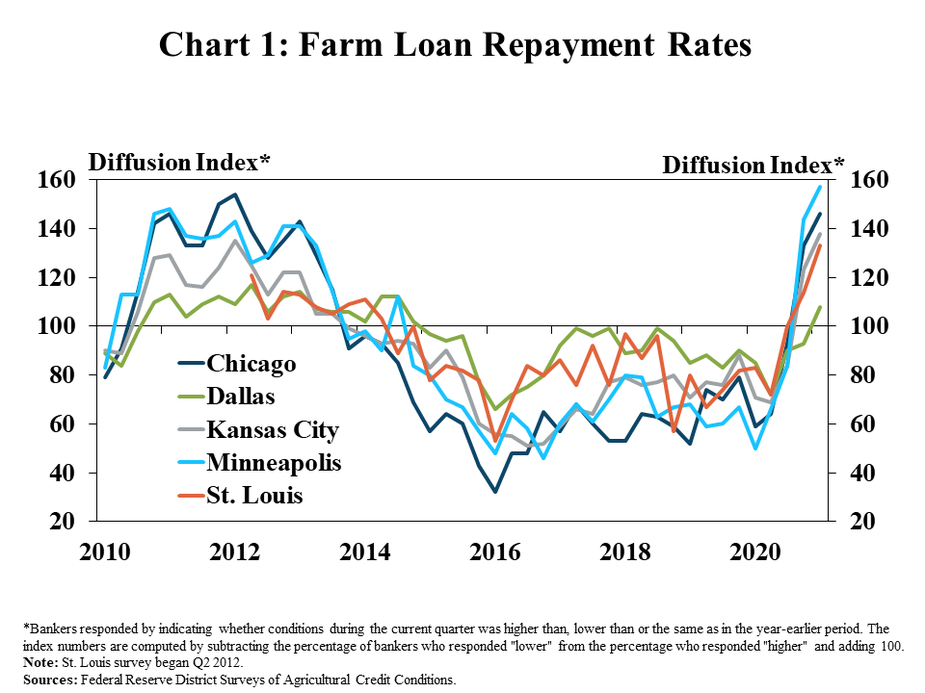 """1.Chart 1: Farm Loan Repayment Rates, is a line graph showing the diffusion index of farm loan repayment rates in each quarter for the Chicago, Dallas, Kansas City, Minneapolis and St. Louis Districts from 2010 to 2021. The index is on a 100 scale, with 100 representing no change, values above 100 representing an increase from the same time a year ago and values below 100 representing a decrease from a year ago.   *Bankers responded by indicating whether conditions during the current quarter was higher than, lower than or the same as in the year-earlier period. The index numbers are computed by subtracting the percentage of bankers who responded """"lower"""" from the percentage who responded """"higher"""" and adding 100. Note: St. Louis survey began Q2 2012.  Sources: Federal Reserve District Surveys of Agricultural Credit Conditions."""