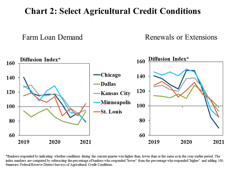 """2.Chart 2: Select Agricultural Credit Conditions, includes two individual charts. Left, Farm Loan Demand is a line graph showing the diffusion index of farm loan demand in each quarter for the Chicago, Dallas, Kansas City, Minneapolis and St. Louis Districts from 2019 to 2021. The index is on a 100 scale, with 100 representing no change, values above 100 representing an increase from the same time a year ago and values below 100 representing a decrease from a year ago. Right, Renewals or Extensions, is a line graph showing the diffusion index of renewals or extensions in each quarter for the Chicago, Dallas, Kansas City, Minneapolis and St. Louis Districts from 2019 to 2021.  *Bankers responded by indicating whether conditions during the current quarter was higher than, lower than or the same as in the year-earlier period. The index numbers are computed by subtracting the percentage of bankers who responded """"lower"""" from the percentage who responded """"higher"""" and adding 100. Sources: Federal Reserve District Surveys of Agricultural Credit Conditions."""