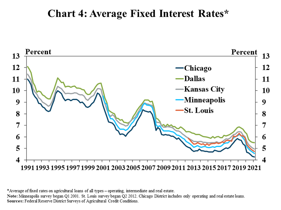 4.Chart 4: Average Fixed Interest Rates*, is a line graph showing the average fixed rate on all types of agricultural loans as a percent in each quarter for the Chicago, Dallas, Kansas City, Minneapolis and St. Louis Districts from 2010 to 2021.   *Average of fixed rates on agricultural loans of all types – operating, intermediate and real estate. Note: Minneapolis survey began Q1 2001. St. Louis survey began Q2 2012. Chicago District includes only operating and real estate loans.  Sources: Federal Reserve District Surveys of Agricultural Credit Conditions.