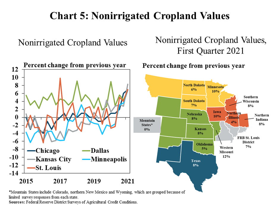 5.Chart 5: Nonirrigated Cropland Values, includes a chart and a map. Left, Nonirrigated Cropland Values is a line graph showing the percent change in nonirrigated cropland values from the previous in each quarter for the Chicago, Dallas, Kansas City, Minneapolis and St. Louis Districts from 2015 to 2021. Right, Nonirrigated Cropland Values, First Quarter 2021, is a map showing the percent change in nonirrigated cropland values from the previous in Q1 2021 for the following individual states from north to south: North Dakota, Minnesota, South Dakota, Southern Wisconsin, Nebraska, Iowa, Northern Illinois, Norther Indiana, Mountain States*, Kansas, Western Missouri, FRB St. Louis District, Oklahoma and Texas.   *Mountain States include Colorado, northern New Mexico and Wyoming, which are grouped because of limited survey responses from each state. Sources: Federal Reserve District Surveys of Agricultural Credit Conditions