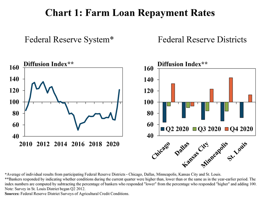 Chart 1, Farm Loan Repayment Rates, includes two individual charts. The left, Federal Reserve System, is a line graph from 2010 to 2020 showing the average farm loan repayment rate diffusion index for all participating Districts, the index remained below 100 since 2014 and increased substantially to above 100 in Q4 2020. The right, Federal Reserve Districts, shows the diffusion index during Q2 2020, Q3 2020 and Q4 2020 for each individual District in a clustered column chart, indicating an index above 100 in Q4 2020 for all Districts except Dallas.