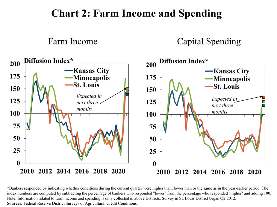 Chart 2: Farm Income and Spending, includes two individual charts. The left, Farm Income, is a line graph from 2010 to 2020 showing the individual farm income diffusion index for all participating Districts and expectations for the next three months. The index remained below 100 in all Districts since 2014, increased substantially to above 100 in Q4 2020 and was expected to remain above 100 in the next quarter. The right, Capital Spending, , is a line graph from 2010 to 2020 showing the individual capital spending diffusion index for all participating Districts and expectations for the next three months. The index remained below 100 for all Districts since 2014,  increased to above 100 in the fourth quarter of 2020 in the Minneapolis District, was  only slightly below 100 in Kansas City an St. Louis Districts and was expected to be above 100 in all District during the next quarter.