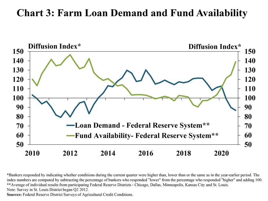 Chart 3: Farm Loan Demand and Fund Availability, is a line graph from 2010 to 2020 showing the average loan demand and fund availability diffusion index for all participating Districts. The loan demand index was below zero and at the lowest level since 2013 in Q4 2020 and the fund availability index remained above zero and was at the highest level since 2013.