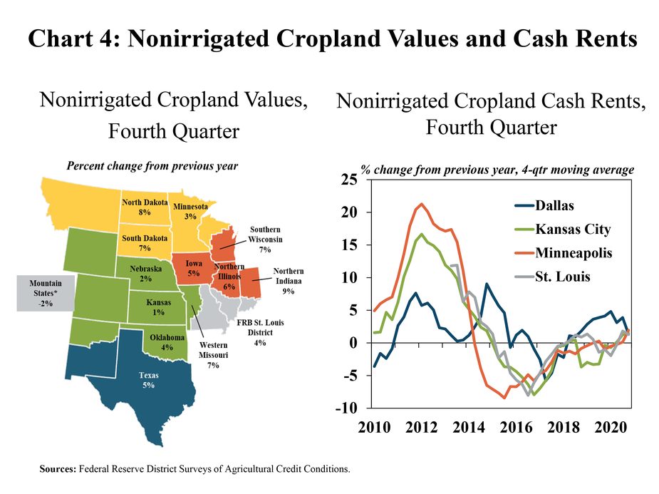 Chart 4: Nonirrigated Cropland Values and Cash Rents, includes a map and chart. The left, Nonirrigated Cropland Values, Fourth Quarter; is a map detailing annual percent changes in cropland values for individual states in all participating Districts during Q4 2020. North Dakota: 8%, Minnesota: 3%, South Dakota: 7%, Southern Wisconsin: 7%, Mountain States (Colorado, New Mexico and Wyoming): -2%, Nebraska: 2%, Iowa: 5%, Northern Illinois: 6%, Kansas: 1%, Western Missouri: 7%, FRB St. Louis District: 4%, Oklahoma: 4%, and Texas: 5%. The right, Nonirrigated Cropland Cash Rents, Fourth Quarter; is a line graph from 2010 to 2020 showing the four quarter moving average annual percent change in cropland cash rents in Dallas, Kansas City, Minneapolis and St. Louis Districts. Cash rents increased by about 2% in all District during Q4 2020.