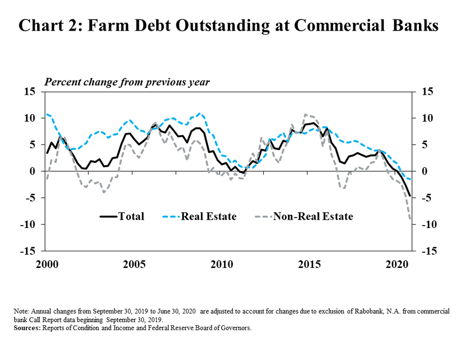 2.Chart 2: : Farm Debt Outstanding at Commercial Banks, is a line graph showing the annual percent change in farm real estate, non-real estate farm loans and total farm loans at commercial banks from 2000 to 2020. Non-real estate farm loans declined nearly 10% in Q4 2020 and farm real estate loans declined less than 2%, but the pace of decline for both increased from the previous quarter. Note: Annual changes from September 30, 2019 to June 30, 2020  are adjusted to account for changes due to exclusion of Rabobank, N.A. from commercial bank Call Report data beginning September 30, 2019. Sources: Reports of Condition and Income and Federal Reserve Board of Governors.