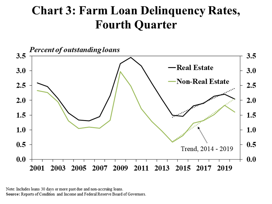 3.Chart 3: Farm Loan Delinquency Rates, Fourth Quarter, is a line graph showing delinquent real estate and non-real estate farm loans as a percent of outstanding loans from 2001 to 2020. The chart also includes a trend line for each for the time period of 2014 to 2019. After increasing steadily since 2015, the delinquency rate for both loan types declined to below the trend line in Q4 2020. The delinquency rate on farm real estate loans declined from 2.2% in Q4 2019 to 2.0% in Q4 2020. The delinquency rate on non-real estate loans declined from 1.8% in Q4 2019 to 1.60% in Q4 2020. Note: Includes loans 30 days or more past due and non-accruing loans.  Source: Reports of Condition and Income and Federal Reserve Board of Governors.