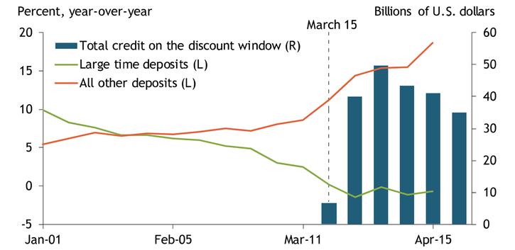 Chart 1 shows that from January 1 to April 15, banks saw a net outflow in large time deposits and an almost $1 trillion increase in all other deposits, indicating a flight to the safety of deposit insurance. Banks also increased their borrowing at the Federal Reserve's discount window. Discount window credit increased substantially after the Federal Reserve lowered the primary credit rate on March 15, 2020.