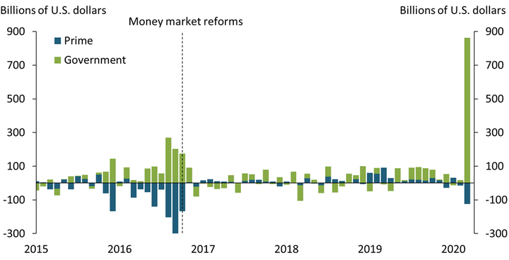 Chart 2 shows the effects of both the 2016 money market reforms and the 2020 financial stress in terms of monthly flows between prime funds and government funds. In the year before money market reforms went into effect in October 2016, risk-averse investors moved roughly $1 trillion from prime funds into government funds. In contrast, in March 2020 alone investors abruptly moved over $100 billion from prime funds into government funds.