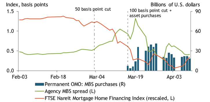 Chart 3 shows a decline in mREIT stock prices, as measured by the FTSE Nareit Mortgage Home Financing Index in mid-March. At the same time, agency MBS spreads were driven up. On March 15, the Federal Reserve resumed permanent open market purchases of agency MBS that helped reduce MBS spreads.