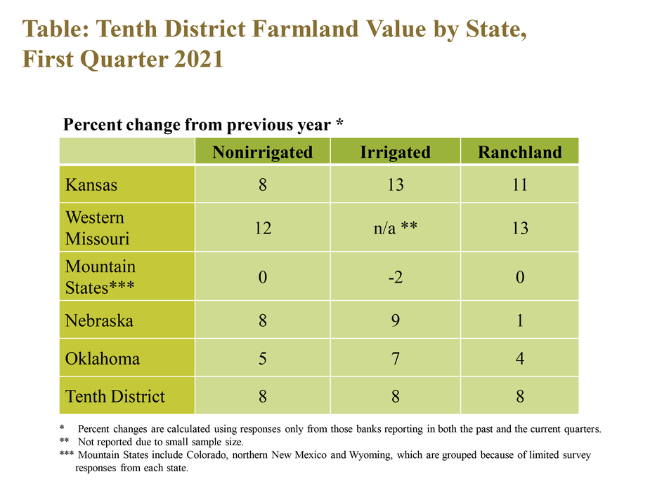 Table: Tenth District Farmland Value by State, First Quarter 2021– is a table showing the percent change in farm real estate values from the previous year for non-irrigated cropland, irrigated cropland and ranchland during Q1 2021 for the Tenth District and each state. Values for nonirrigated cropland rose at least 8% in Kansas, Missouri and Nebraska. Cropland values remained unchanged in the Mountain States.