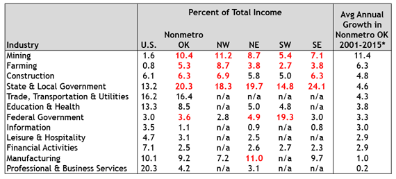 Table 1. OK Personal Income by Industry, 2015