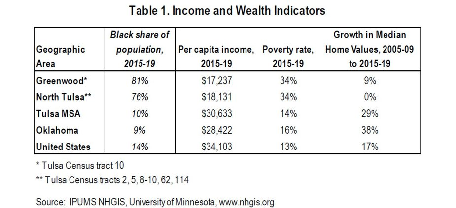 Measures of income also continued to lag considerably in the area. Real per capita personal income in Greenwood and in broader north Tulsa, at around $17,500 from 2015 to 2019, was only about half the national average, 55% of the Tulsa metro average and 60% of the Oklahoma average. Moreover, growth in per capita income from the prior decade in north Tulsa was similar to the metro, state and nation, and income growth lagged slightly in Greenwood. As a result, these areas did not gain any ground on large pre-existing income gaps.  Similarly, the share of the population in the Greenwood census tract living below the poverty level increased somewhat from the late 2000s to the late 2010s—to 34%—while the rate largely was steady in north Tulsa overall, also at 34%. In both cases, the poverty rate remained more than twice as high as in the metro, state, or nation, which likewise showed little change over that period.  Finally, median home values in Greenwood and north Tulsa—a key source for wealth accumulation for many Americans—showed little change in the decade from 2005-09 to 2015-19. This was even as home prices in this period increased considerably in the United States, Oklahoma and the Tulsa metro area.