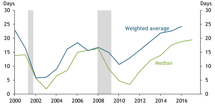 Since 2007, the weighted average measure of rainy day funds balances has exceeded the median measure. The gap between the two measures has widened relative to previous years.