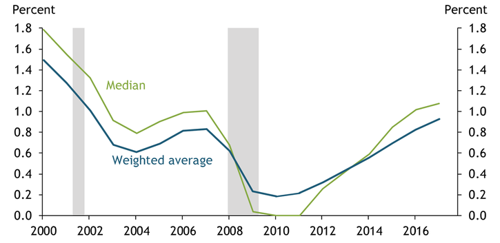 The median and GDP-weighted average reserve ratios for unemployment insurance funds have increased since 2010, though both ratios are still lower than their early-2000s levels.