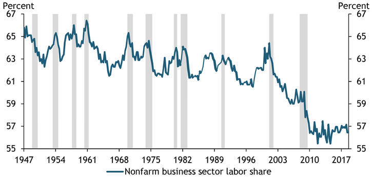 The U.S. nonfarm business sector labor share was relatively stable from 1947 to 2000, fluctuating in a narrow range around 63 percent. From 2000 to 2010, the share declined sharply. The share has stabilized more recently, fluctuating around 57 percent.