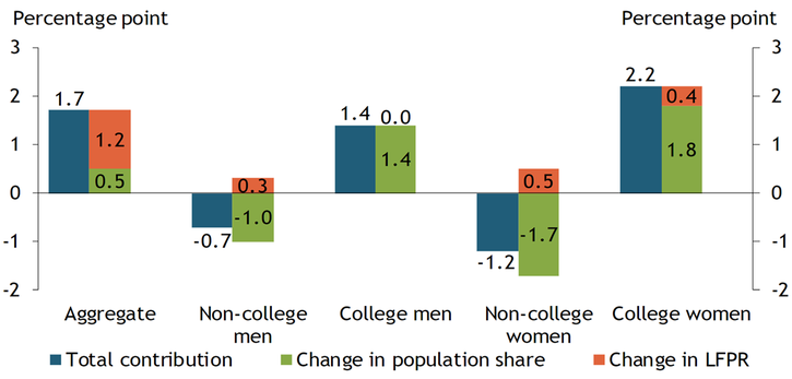 Chart 2 breaks down the total 1.7 percentage point increase in the prime-age labor force participation rate from 2015 to 2019 into contributions from changes in the population shares and changes in the labor force participation rates of different sex and education groups. Changes in individual groups' labor force participation rates account for most of the total increase in the prime-age labor force participation rate, but an increasing population share of college-educated men and women have also made a positive contribution to the aggregate rate.