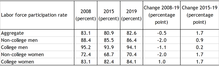 Table 1 shows the prime-age labor force participation rates grouped by sex and education for 2008, 2015, and 2019, and the percentage point difference in the rates between those years. Men and women without a bachelor's degree saw greater declines in their labor force participation rates from 2008 to 2015 than their college-educated counterparts. Although labor force participation rates have increased for all four groups since 2015, rates for men and women without a bachelor's degree remain 2 percentage points below their pre-recession levels. Of all four groups, only college-educated women have seen their labor force participation rate fully recover to and exceed its pre-recession level.