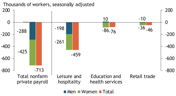 Chart 1 shows that nonfarm private payroll employment declined by 713,000 in March. Women accounted for 60 percent of this decline, losing 425,000 jobs in March. The majority of the decline in employment was in three industries—leisure and hospitality, education and health services, and retail trade.