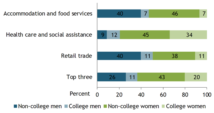 Chart 2 shows that women held 63 percent of all jobs in the three industries hit hardest by job losses in March, and a majority of these women did not have a college degree. In the accommodation and food services industry, women held 53 percent of all jobs, and non-college women in particular held 46 percent of all jobs. In the health-care and social assistance industries, women held almost 80 percent of all jobs, and non-college women held 45 percent of all jobs. In the retail trade industry, men held a slightly higher share of jobs, but their overall employment share in the top three hardest-hit industries remained well below that of women.
