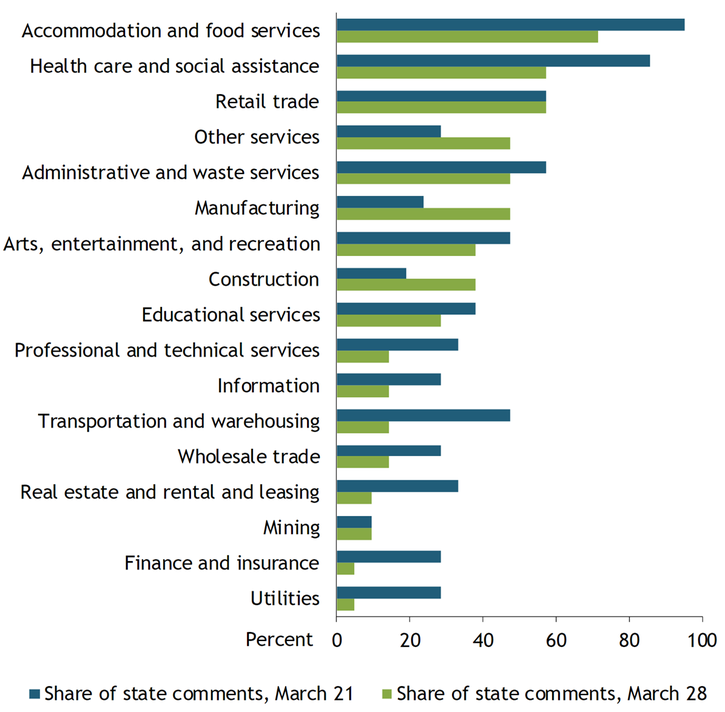Chart 3 shows that majority of states reported job losses in accommodation and food services (95 percent of states in the week ending March 21 and 71 percent of states in the week ending March 28), health care and social assistance (86 percent of states in the week ending March 21 and 57 percent of states in the week ending March 28), and retail trade (57 percent of states in the week ending March 21 and 57 percent of states in the week ending March 28)—the same three industries that had the largest job losses in the first half of March.