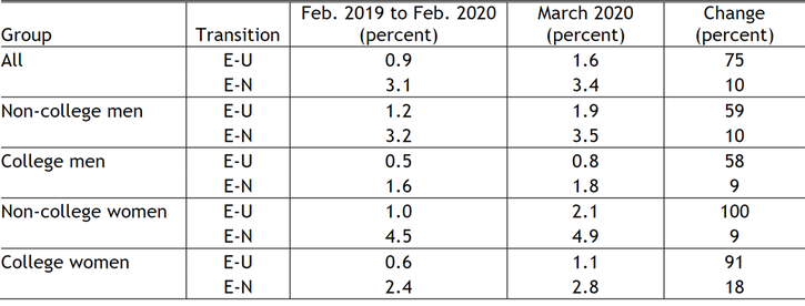 """Table 1 shows the transition rates from employment to unemployment (E-U) and from employment to inactivity (E-N) for February 2019–20 (monthly average) and March 2020, as well as the percentage change in the rates from February to March. Although more individuals flowed from employment to inactivity than to unemployment in March, the """"change"""" column shows that the increases in E-U transitions from February to March were greater than the increases in E-N transitions. Both non-college and college women saw larger increases in E-U transitions than men. The E-U transition rate for non-college women doubled in March relative to its February 2019–20 average, while the E-U transition rate for college women increased by 91 percent. In contrast, the E-U transition rates for non-college and college men rose by only around 60 percent. Increases in the E-N transition rates were smaller and similar across three of the four groups. Only college-educated women saw a markedly higher increase in their E-N transition rate (18 percent)."""