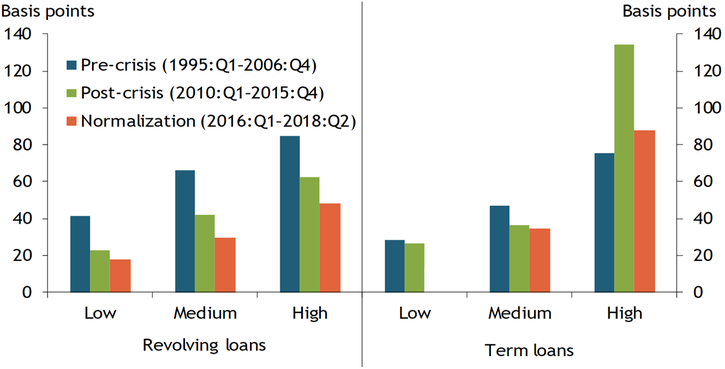 The leverage premium increased with borrower leverage across all three periods—pre-crisis (1995:Q1–2006:Q4), post-crisis (2010:Q1–2015:Q4), and normalization (2016:Q1–2018:Q2). However, the size of the premium has fallen over time for revolving loans. For term loans, only the most highly leveraged borrowers saw sharper increases in spreads since the financial crisis, but that premium has receded in recent years.