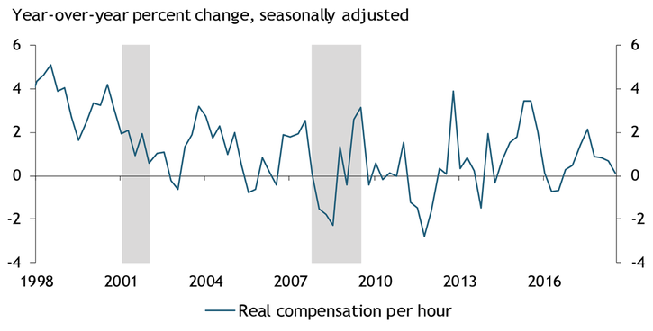 Real wage growth (measured by the seasonally adjusted, year-over-year percent change in real compensation per hour) has grown modestly over the past two years compared with more dramatic fluctuations in growth around a higher level from 2000 to 2007.