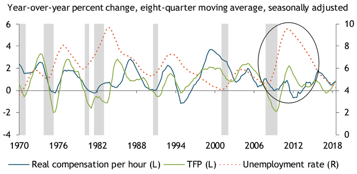 Real wage growth and productivity growth have largely moved together from 1970 to 2018. However, some outsized gaps between the two measures have coincided with spikes in the unemplyment rate.
