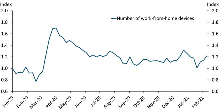 Chart 1 shows that in March 2020, the number of work-from-home devices increased sharply. After peaking in early April, the number of work-from-home devices declined, and has been relatively stable but above pre-pandemic levels since mid-summer 2020.