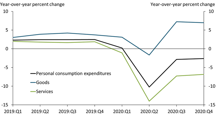 Chart 1 shows that personal consumption expenditures dropped by more than 10 percent in early 2020. Overall spending rebounded in the second half of 2020 but remained below year-ago levels through 2020. Spending on goods remained robust through 2020 while spending on services remained significantly below year-ago levels.