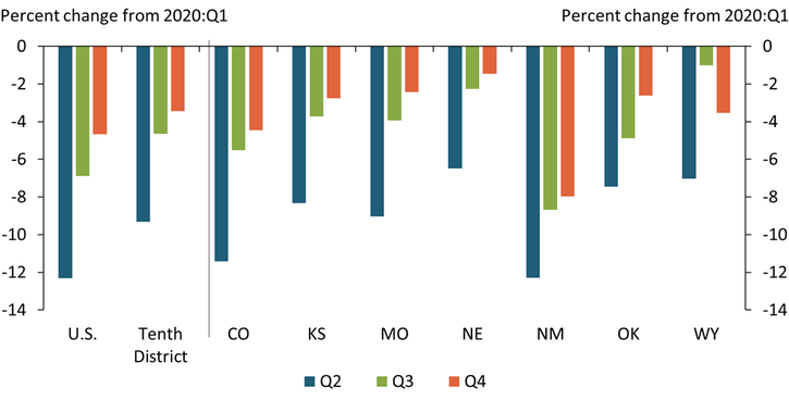 Chart 1 shows that each state within the Tenth District had experienced job losses of at least 6 percent by the second quarter of 2020, with especially steep losses in Colorado and New Mexico. While many of the jobs lost were recovered in the third and fourth quarters of 2020, the strength of the recovery varied across states.