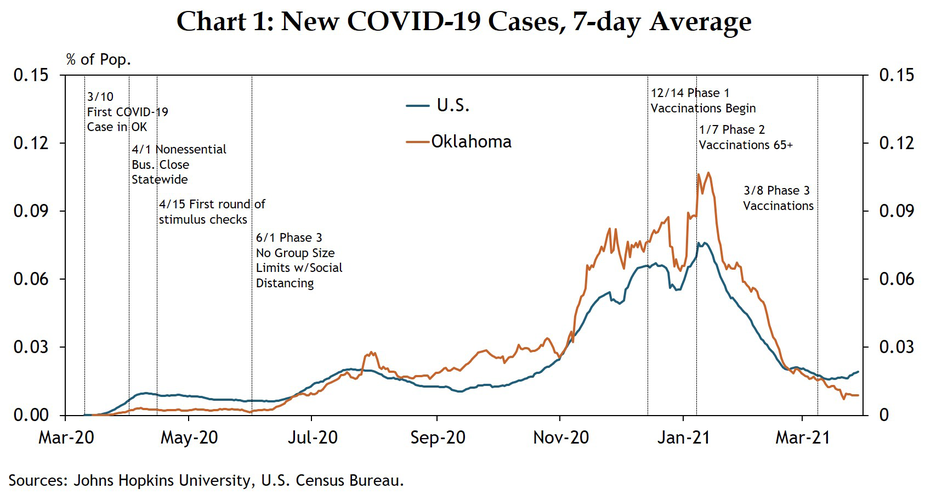 Chart 1: Oklahoma COVID-19 cases initially rose more slowly than the rest of the U.S., but then outpaced the rest of the country in the second half of 2020. In 2021, new cases fell with the vaccine rollout.