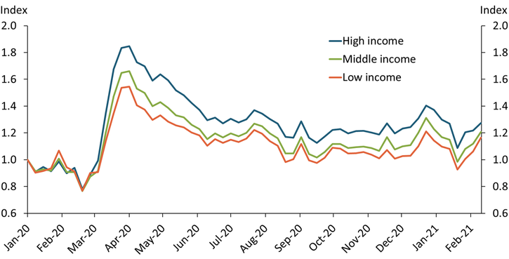 Chart 2 shows that before March 2020, low-, middle-, and high-income communities had little or no difference in work-from-home behavior. All three groups saw an increase in work from home at the start of the pandemic. The high-income community has seen the greatest increase in work from home, while the low-income community has seen less of an increase.