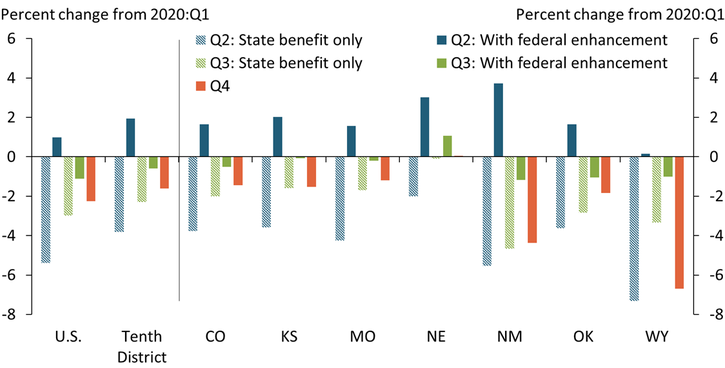 Chart 2 shows that incomes in both the United States and the Tenth District would have been substantially lower throughout 2020 without federal enhancements to unemployment insurance.