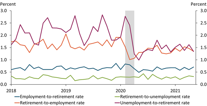 Chart 2 shows that the rates of those transitioning from employment to retirement and from retirement to unemployment were relatively stable over the 2018 to 2021 period. In contrast, the rates of those transitioning from retirement to employment dropped sharply in 2020 during the pandemic.