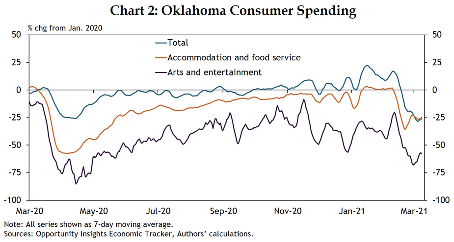 Chart 2: Overall consumer spending statewide held up in the second half of 2020 and restaurant spending returned to near pre-COVID levels in early 2021, but in-person entertainment spending remains down.