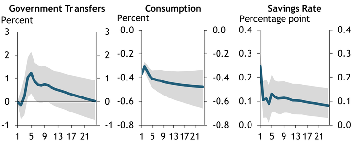 Chart 2 shows that increases in the savings rate driven by precautionary motives have led to persistent declines in consumption.