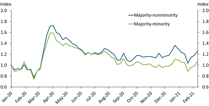 Chart 3 shows that before March 2020, majority-minority and majority-nonminority groups had little or no difference in work-from-home behavior. Since March 2020, work from home increased more for the majority-nonminority group than others and remains above pre-pandemic levels. In majority-minority communities, work from home returned to pre-pandemic levels by February 2021.