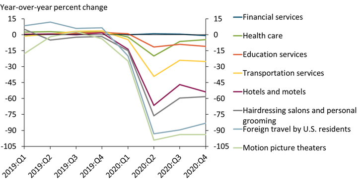 Chart 3 shows that during the pandemic, consumer spending declined the most on services affected by COVID-19 restrictions, such as foreign travel, motion picture theaters, hairdressing salons, hotels and motels, and transportation.