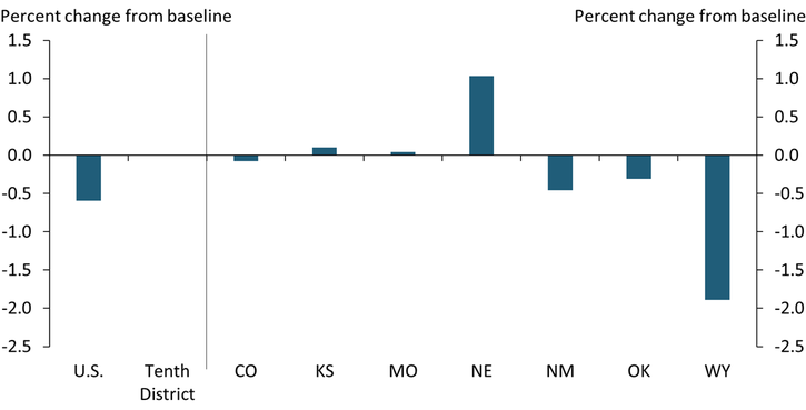 Chart 3 shows that in Nebraska, Kansas, and Missouri, income from wages and unemployment benefits in 2020 resulted in incomes greater than what might have been expected absent the pandemic.