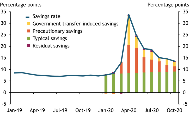 Chart 3 shows that the recent increase in the savings rate has been driven predominantly by precautionary motives.