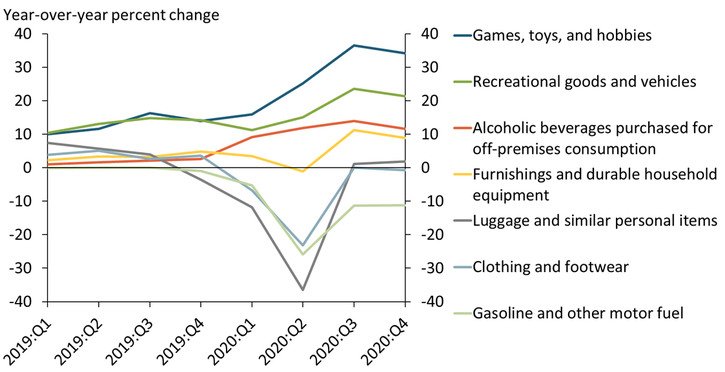 Chart 4 shows that during the pandemic, consumer spending increased on goods conducive to remaining at home, such as games, recreational goods and vehicles, alcoholic beverages purchased for off-premises consumption, and furnishings and household equipment. Spending on luggage, clothing, and gasoline declined sharply and remained below year-ago levels through 2020.